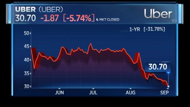 被股价拉下水 软银对Uber投资浮亏6亿美元