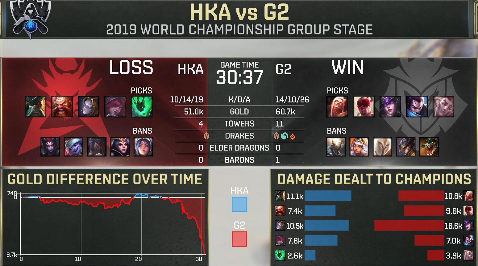 【战报】前中期团战找回局势,G2战胜HKA暂成A组第一